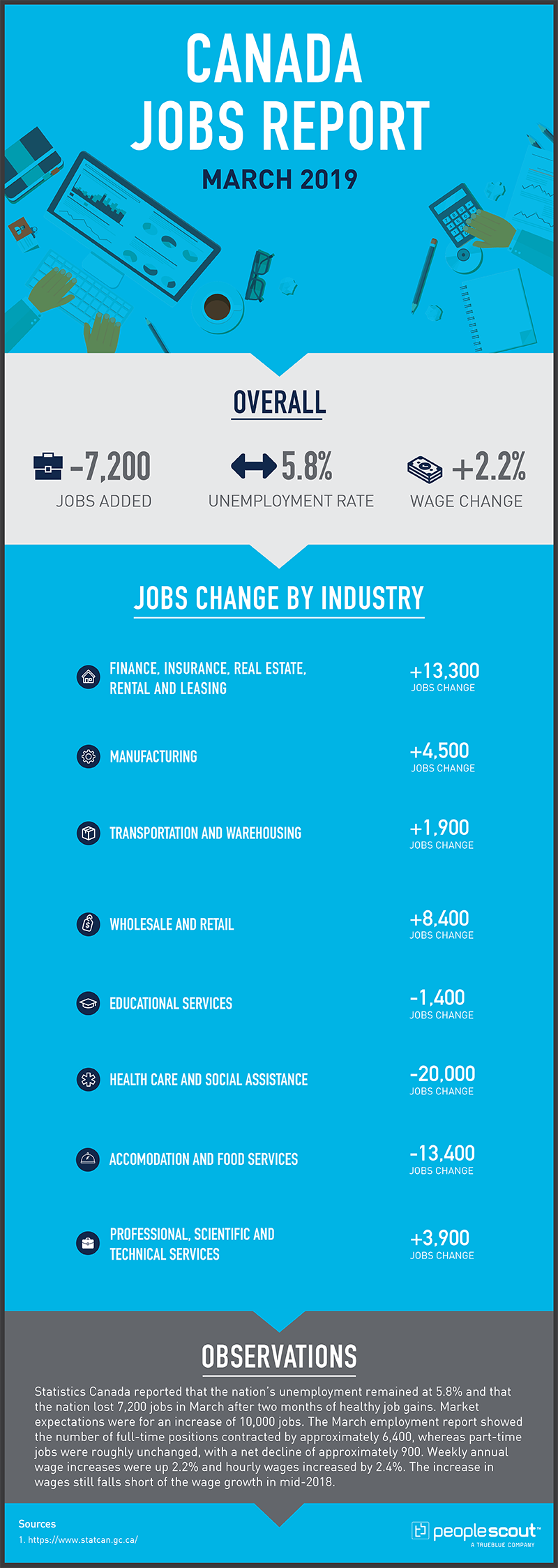Canada Jobs Report – March 2019