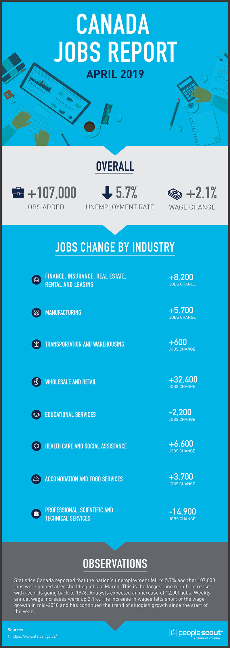 April 2019  OVERALL  Overall Jobs Gained/Lost:  +107,000 Overall Unemployment Rate: 5.7 per cent (Down arrow) Overall Weekly Wage Change: + 2.1 per cent (Down arrow)  INDUSTRY BREAKDOWN  (Table 2 for Job Changes) (Statistics Canada Website Weekly Wages Canada)  Finance, Insurance, Real Estate, Rental and Leasing Jobs Change: +8,200  Manufacturing Jobs Change: +5,700  Transportation and Warehousing Jobs Change: +600  Wholesale and Retail Jobs Change: +32,400  Educational Services Jobs Change: -2,200  Health Care and Social Assistance Jobs Change: +6,600  Accomodation and Food Services Jobs Change: +3,700  Professional, Scientific and Technical Services  Jobs Change: -14,900  Year over Year Weekly Wage Changes All Workers 15 and Over:  +2.1% Management Occupations:  +0.4% Business Finance and Administration Occupations:  +3.8% Health Occupations:  +2.2% Occupations in education, law and social, community and government services:  +1.5% Occupations in art, culture, recreation and sport: +3.7% Sales and service occupations:  +2.5% Trades, transport and equipment operators and related occupations:  +2.2% Occupations in manufacturing and utilities:  +6.4%  Observations  Statistics Canada reported that the nation's unemployment fell to 5.7% and that 107,000 jobs were gained after shedding jobs in March. This is the largest one month increase with records going back to 1976. Analysts expected an increase of 12,000 jobs. Weekly annual wage increases were up 2.1%. The increase in wages falls short of the wage growth in mid-2018 and has continued the trend of sluggish growth since the start of the year.