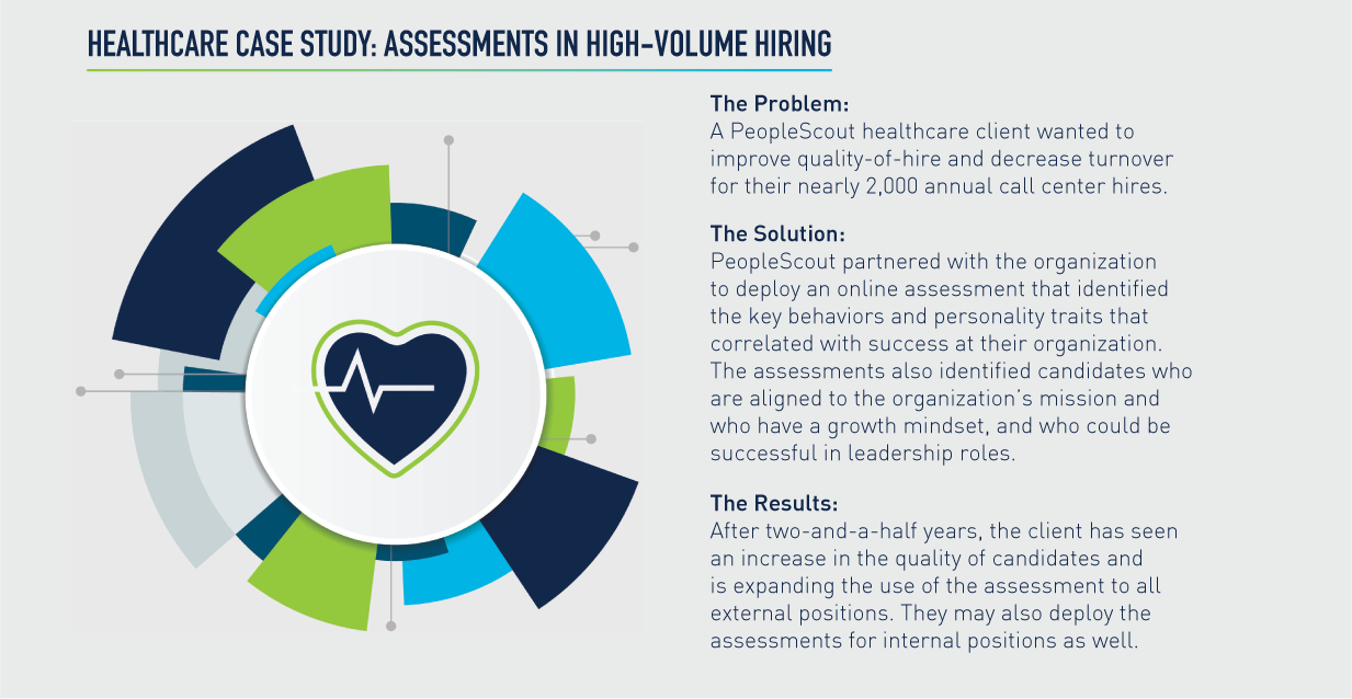 Assessments in High Volume Hiring: Healthcare Case Study  The Problem: A PeopleScout healthcare client wanted to improve quality-of-hire and decrease turnover for their nearly 2,000 annual call center hires.   The Solution: PeopleScout partnered with the organization to deploy an online assessment that identified the key behaviors and personality traits that correlated with success at their organization. The assessments also identified candidates who are aligned to the organization's mission and who have a growth mindset, and those who could be successful in leadership roles.  The Results: After two-and-a-half years, the client has seen an increase in the quality of candidates and is expanding the use of the assessment to all external positions. They may also deploy the assessments for internal positions as well.