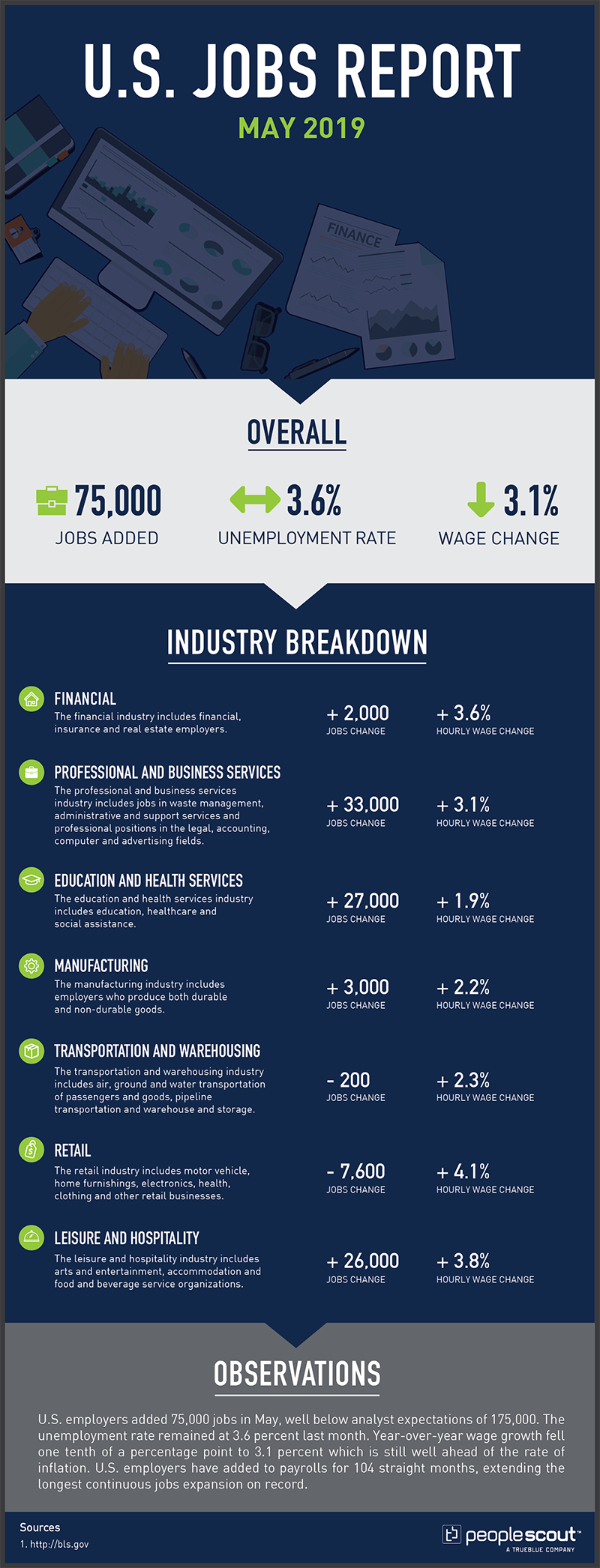 Monthly Jobs Report Data Sheet  May 2019  OVERALL  Overall Jobs Added: +75,000 Overall Unemployment Rate:  3.6% percent (Sideways Arrow) Overall Wage Change: + 3.1 percent (Down Arrow)  INDUSTRY BREAKDOWN  (Table B-1 for Job Changes) (Table B-3 to calculate hourly wage change)  Financial Description of Industry: The financial industry includes financial, insurance and real estate employers. Jobs Change: +2,000 Hourly Wage Change: +3.6 percent  Manufacturing Description of Industry: The manufacturing industry includes employers who produce both durable and non-durable goods. Jobs Change: +3,000 Hourly Wage Change: +2.2 percent  Transportation and Warehousing Description of Industry: The transportation and warehousing industry includes air, ground and water transportation of passengers and goods, pipeline transportation and warehouse and storage. Jobs Change: -200 Hourly Wage Change: +2.3 percent  Retail Description of Industry Category: The retail industry includes motor vehicle, home furnishings, electronics, health, clothing and other retail businesses. Jobs Change: -7,600 Hourly Wage Change: +4.1 percent  Education and Health Services Description of Industry Category: The education and health services industry includes education, healthcare and social assistance. Jobs Change: +27,000 Hourly Wage Change: +1.9 percent    Leisure and Hospitality Description of Industry Category: The leisure and hospitality industry includes arts and entertainment, accommodation and food and beverage service organizations. Jobs Change: +26,000 Hourly Wage Change: +3.8 percent   Professional and Business Services Description of Industry Category: The professional and business services industry includes jobs in waste management, administrative and support services and professional positions in the legal, accounting, computer and advertising fields. Jobs Change: +33,000 Hourly Wage Change: +3.1 percent  Observations  U.S. employers added 75,000 jobs in May, well below analyst expectations of 175,000. The unemployment rate remained at 3.6 percent last month. Year-over-year wage growth fell one tenth of a percentage point to 3.1 percent which is still well ahead of the rate of inflation. U.S. employers have added to payrolls for 104 straight months, extending the longest continuous jobs expansion on record.