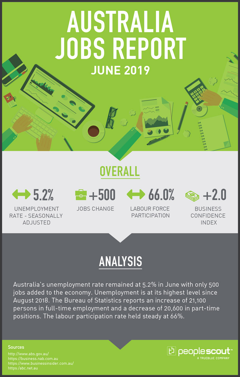 June 2019 (July Report)  Unemployment rate – Seasonally Adjusted: 5.2 percent (Sideways Arrow) Jobs Change: + 500 Labour Force Participation: 66.0 per cent (Sideways Arrow)   Business Confidence Index: +2 (Down Arrow)  Sources:  http://www.abs.gov.au/ https://business.nab.com.au https://www.businessinsider.com.au/ https:/abc.net.au https://business.nab.com.au/  Summary:  Australia's unemployment rate remained at 5.2% in June with only 500 jobs added to the economy. Unemployment is at its highest level since August 2018. The Bureau of Statistics reports an increase of 21,100 persons in full-time employment and a decrease of 20,600 in part-time positions. The labour participation rate held steady at 66%.