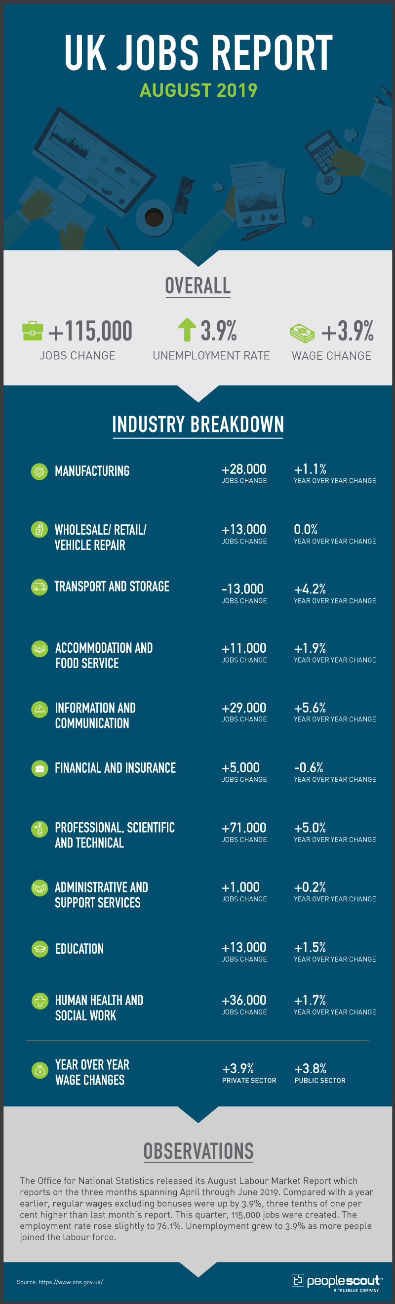 UK jobs report infographic