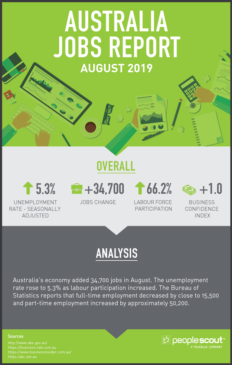 Australia jobs report infographic