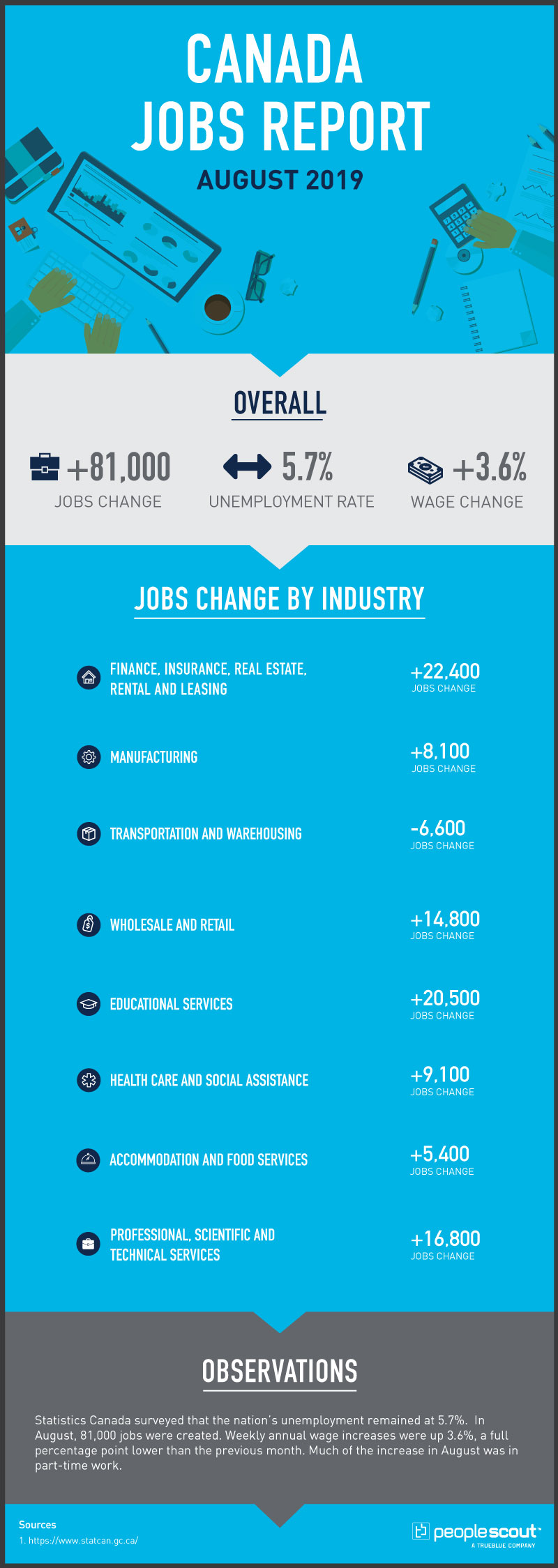 canada jobs report infographic