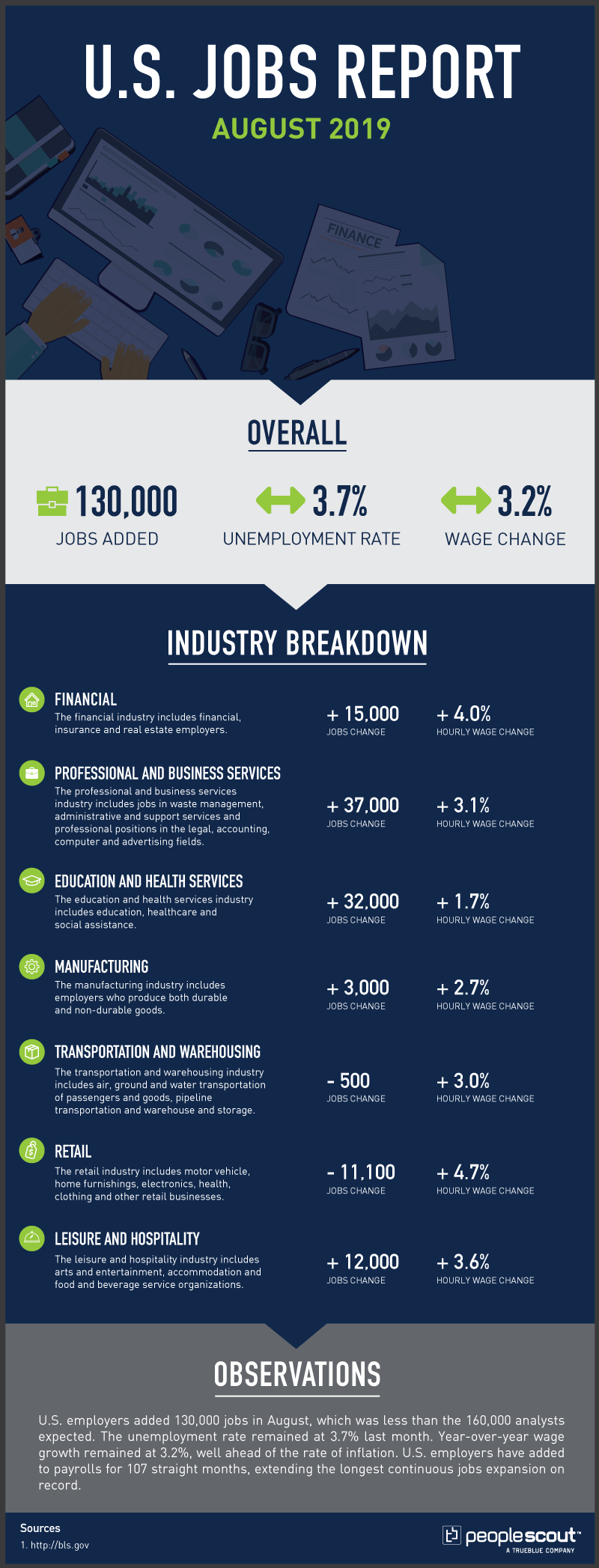 us jobs report infographic