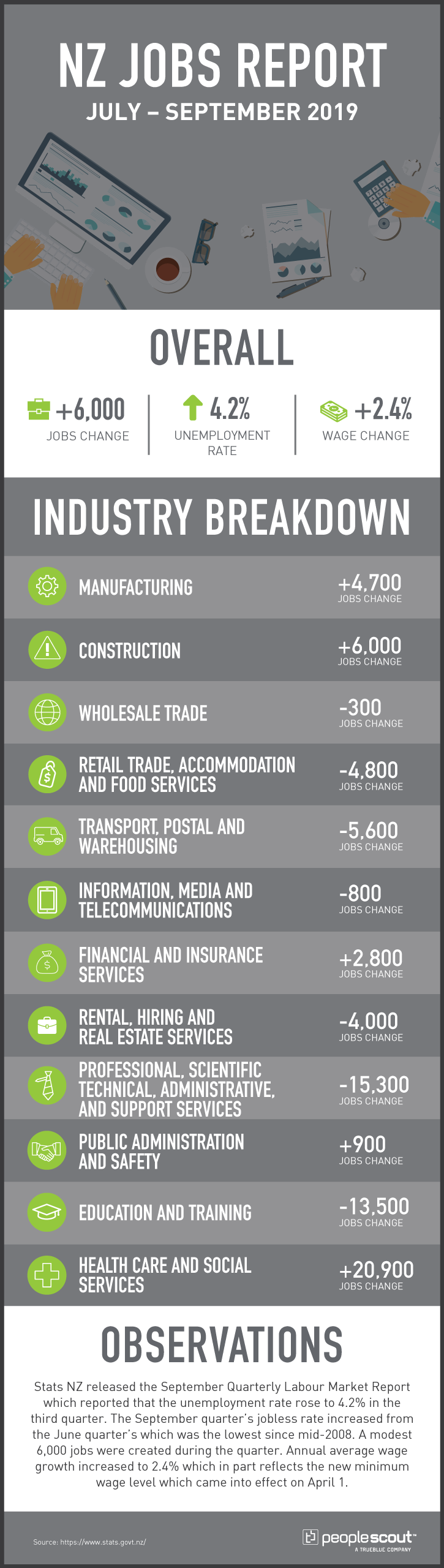 new zealand jobs report infographic