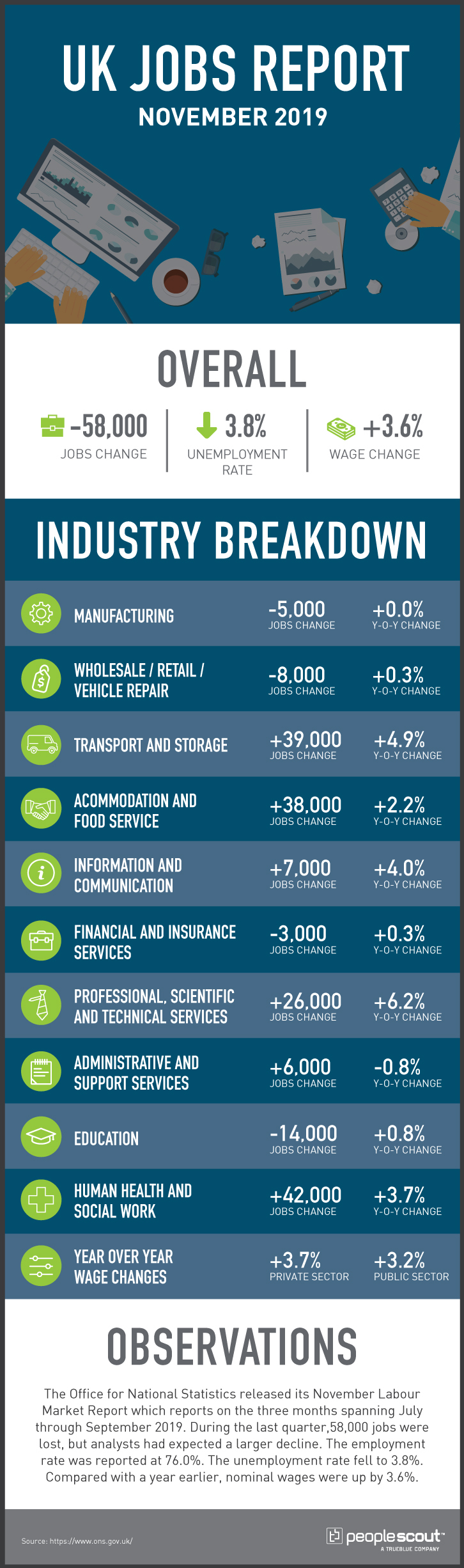 uk jobs report infographic