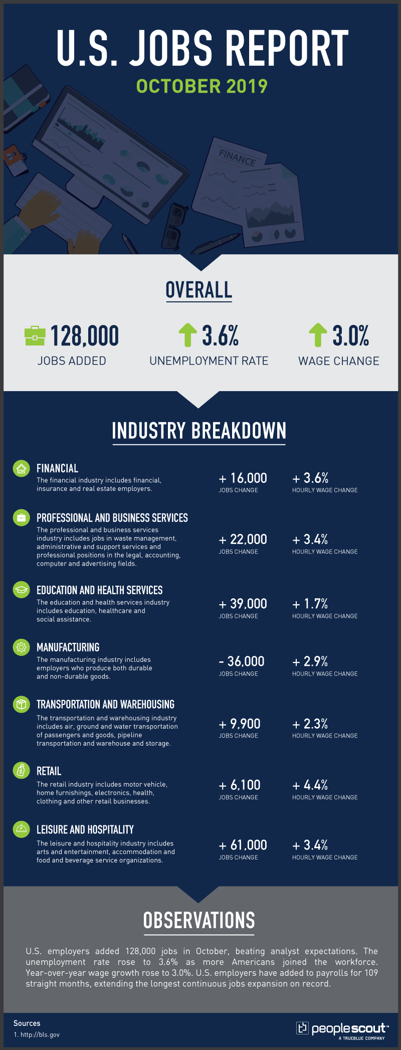Us jobs report infographic