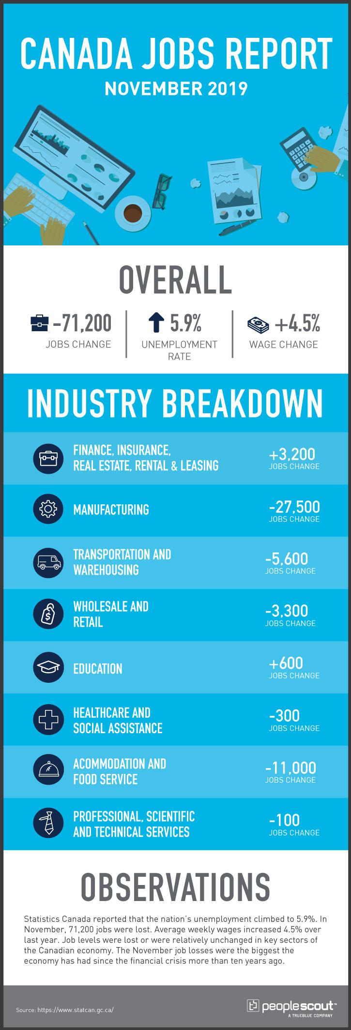 canada jobs report november 2019