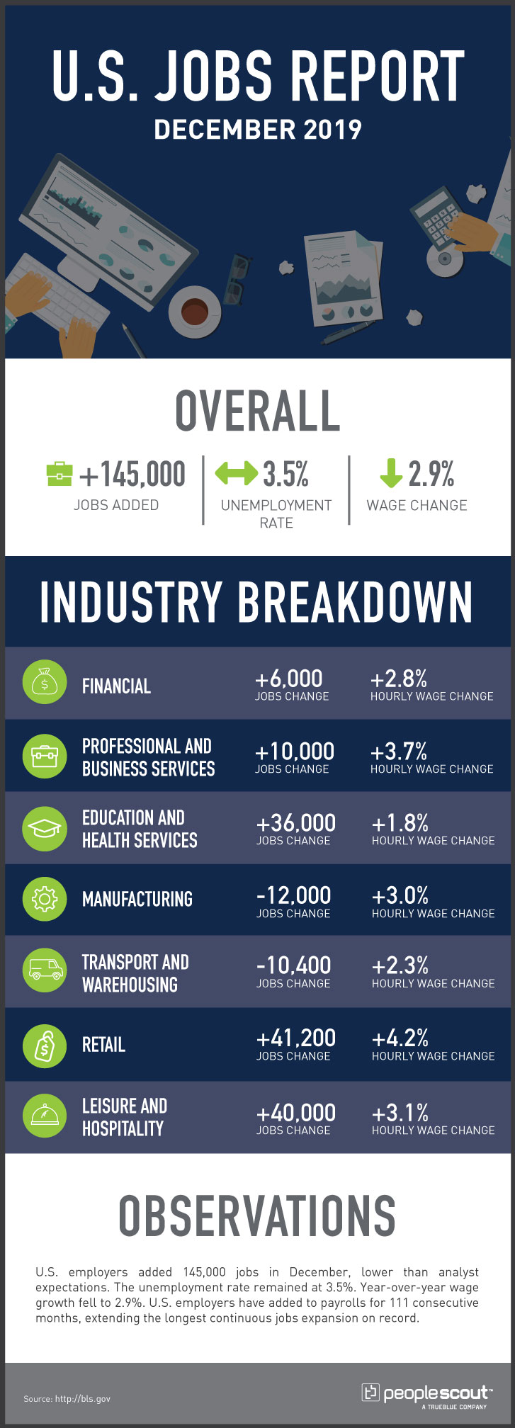 U.S. Jobs Report infographic
