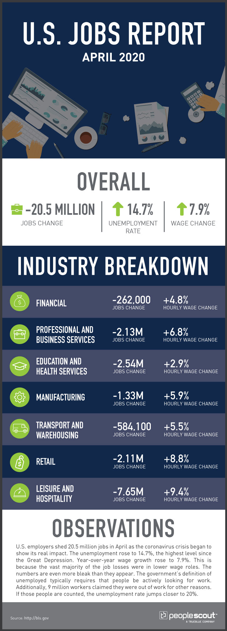 U.S. April Jobs Report 2020 infographic