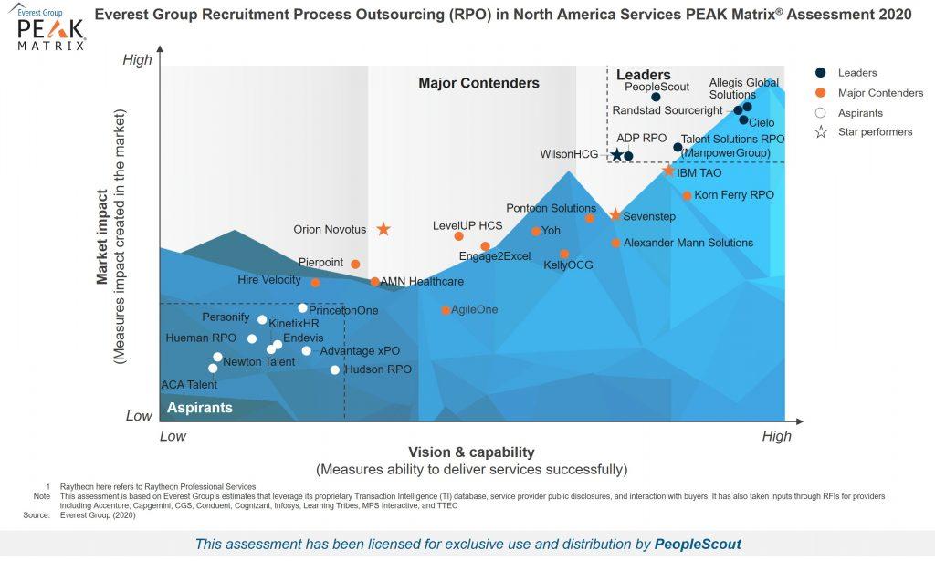 Everest Group PEAK Matrix Chart