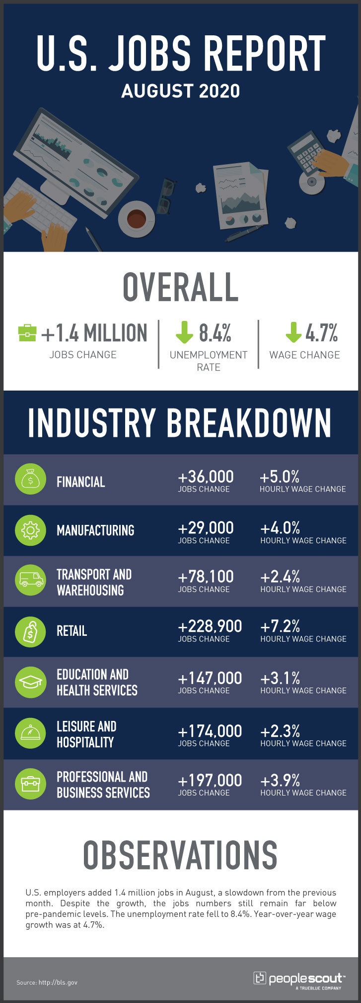 u.s. jobs report