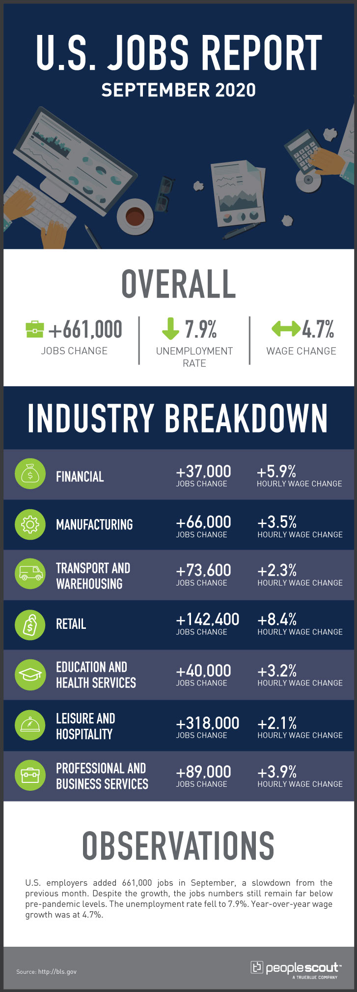 U.S. Jobs Report September 2020 infographic