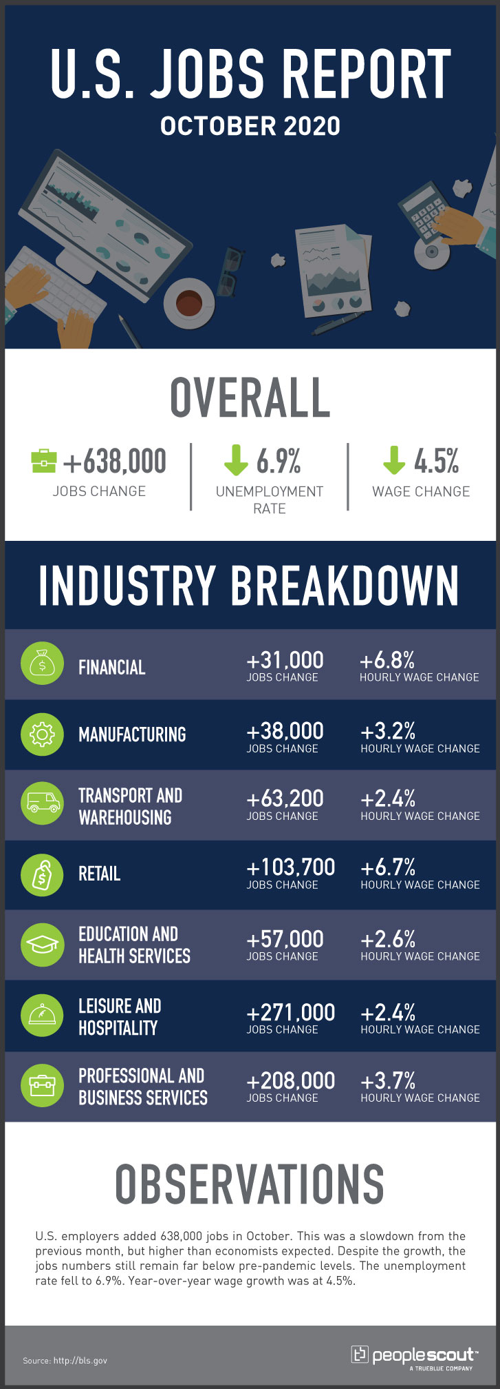 U.S. jobs report infographic October 2020