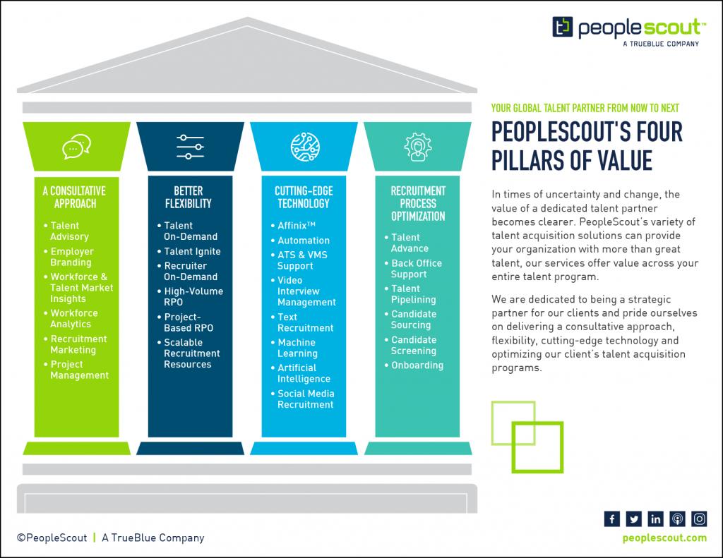 Four Pillars of Value