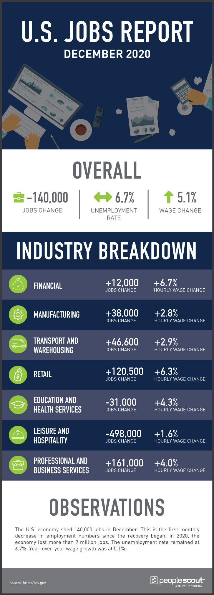 u.s. jobs report infographic