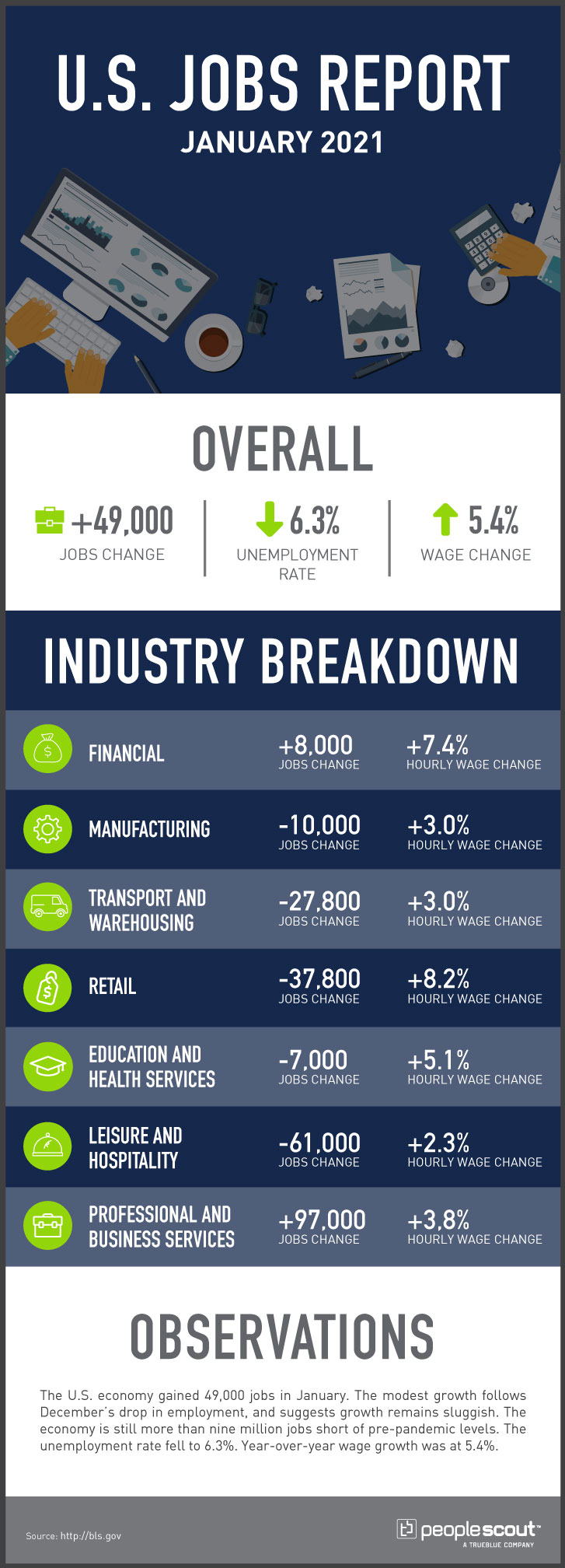 peoplescout jobs report infographic january 2021