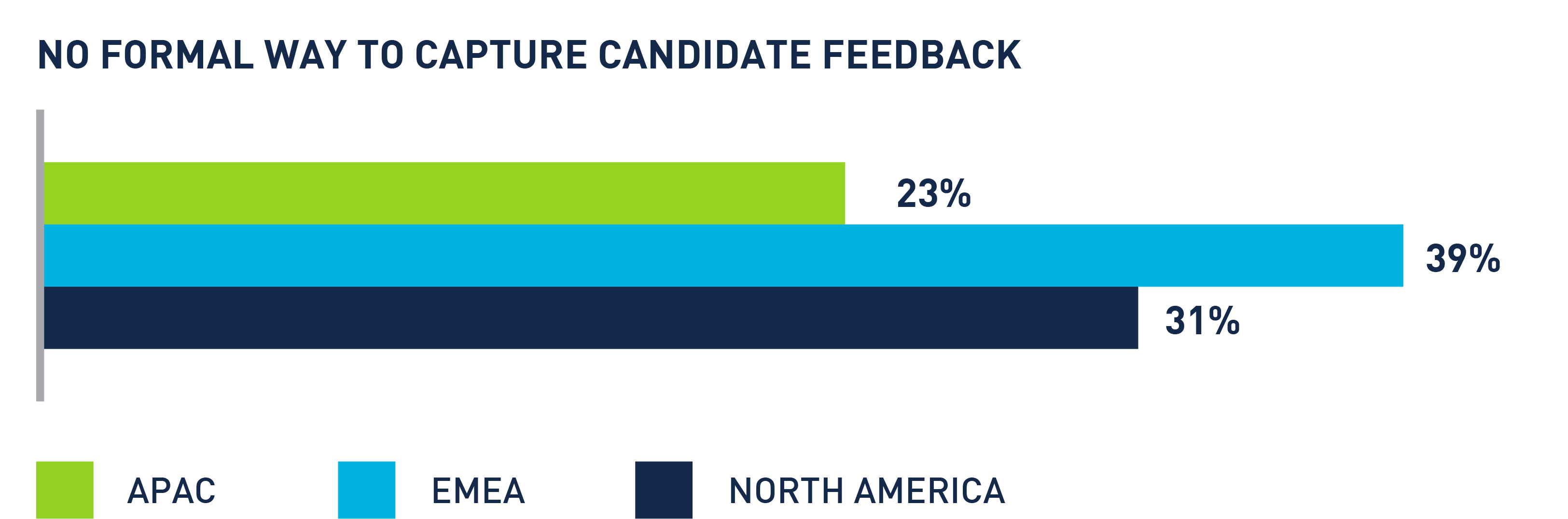 no formal way to capture canddiate feedback grahp