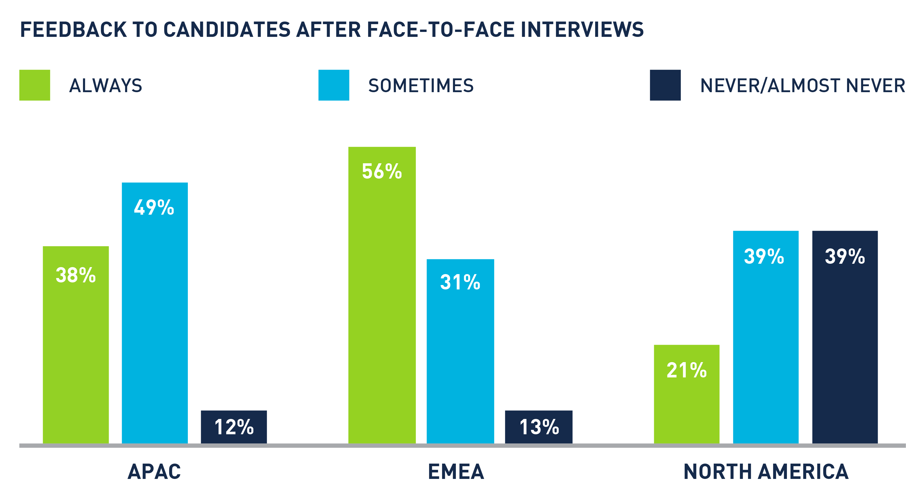 feedback to candidates after face to face interviews