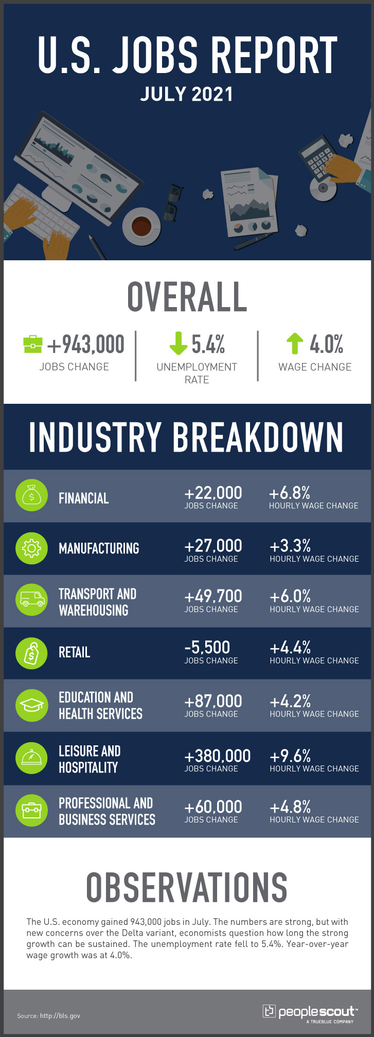 Jobs report infograhpic