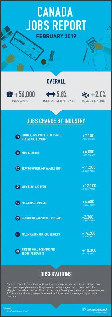 Canada Jobs Report Analysis — February 2019