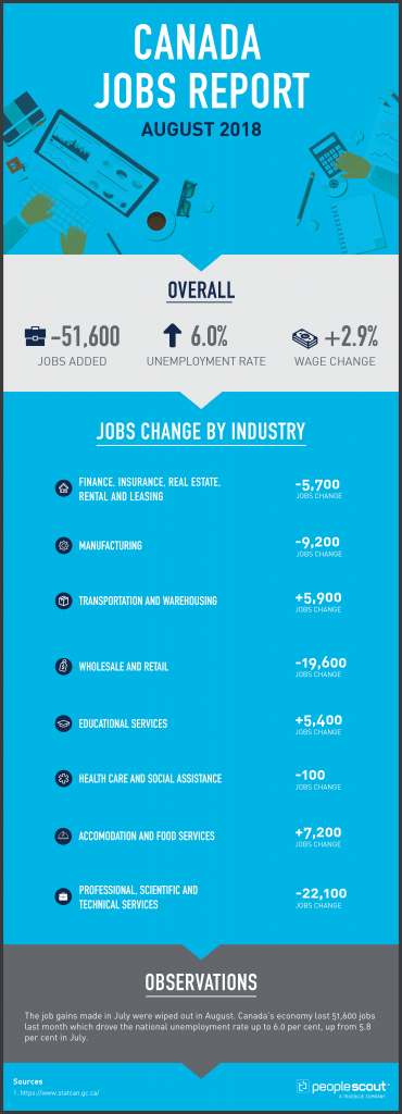 Canada Jobs Report Analysis — August 2018