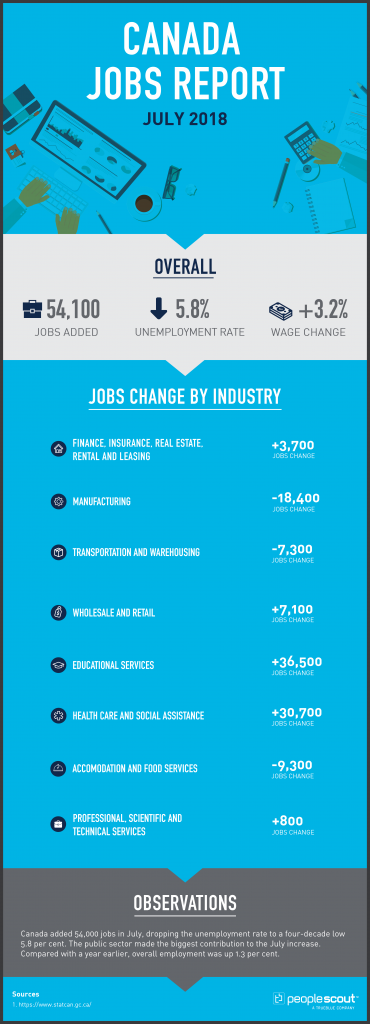 Canada Jobs Report Analysis — July 2018