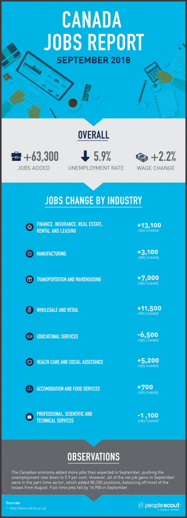 Canada Jobs Report Analysis — September 2018