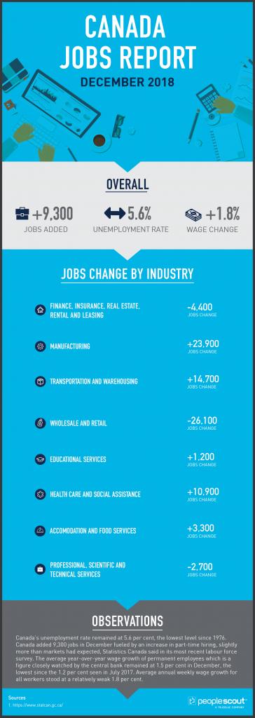 Canada Jobs Report Analysis — December 2018
