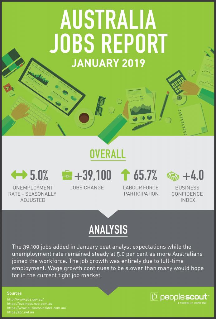 Australia Jobs Report Analysis - January 2019