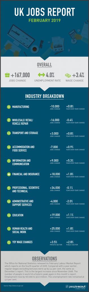 UK Jobs Report Analysis - February 2019