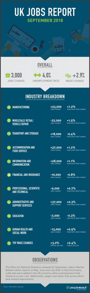 UK Jobs Report Analysis — September 2018
