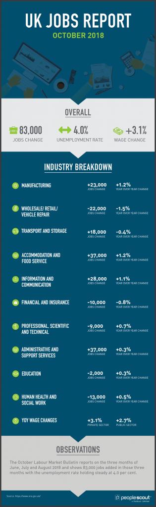 UK Jobs Report Analysis — October 2018