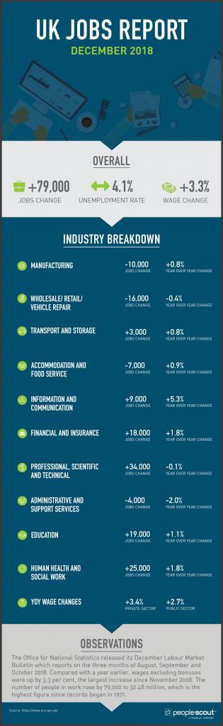 UK Jobs Report Analysis — December 2018