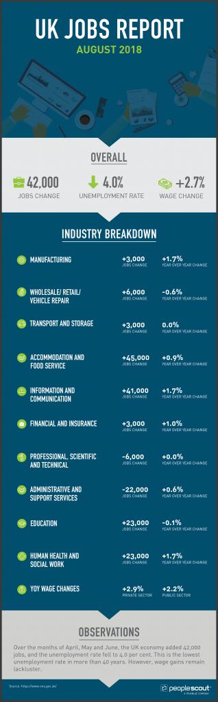 UK Jobs Report Analysis — August 2018