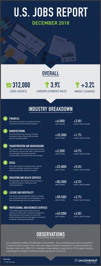 U.S. Jobs Report Analysis — December 2018