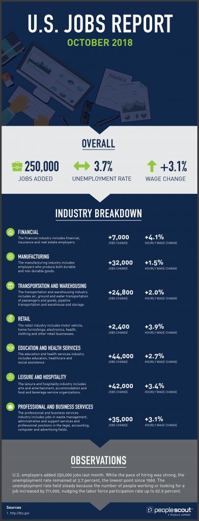 U.S. Jobs Report Analysis — October 2018