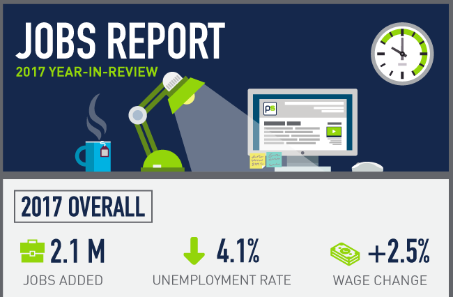 2017 Jobs Report in Review