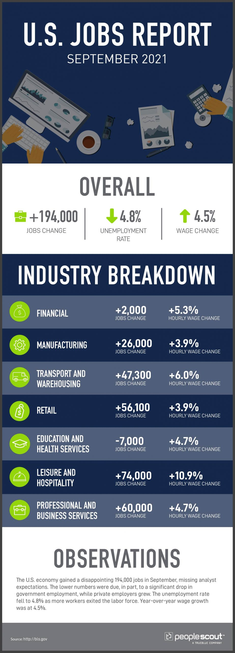 Peoplescout jobs report infographic